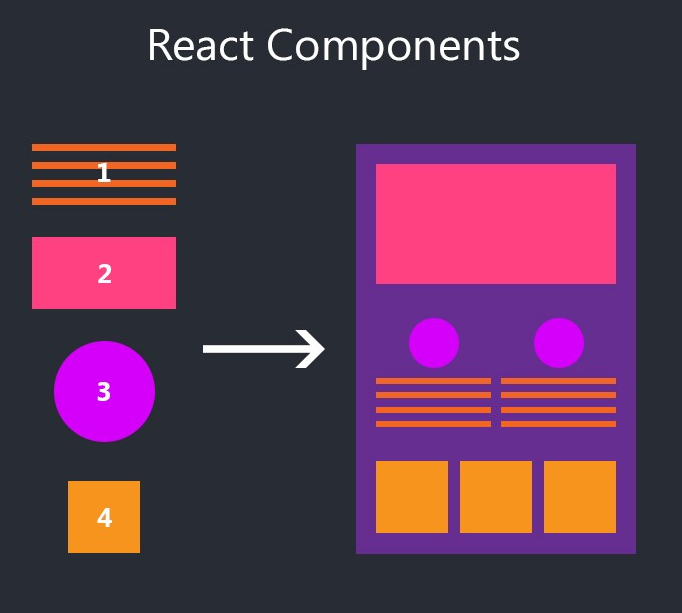 React Components Visual